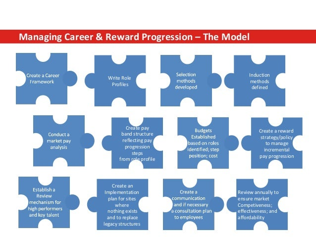 Creating a cohesive career progression model