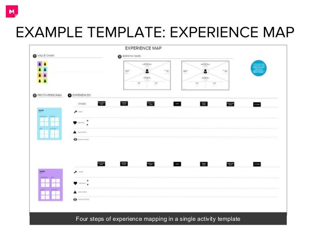 Creating team activity template in mural four steps of experience mapping in a single activity template 3 maxwellsz