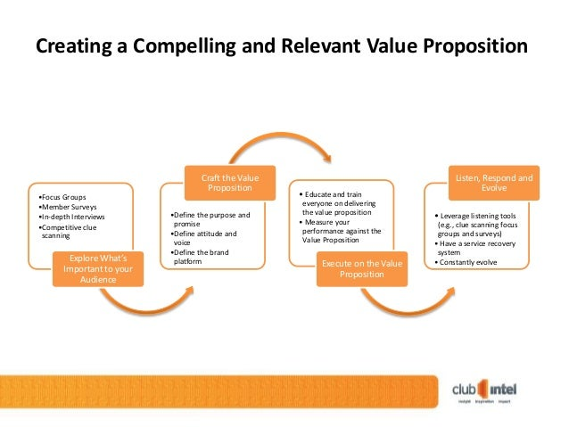 "the five winning value propositions Based on ""creating & delivering your value proposition: managing customer experience for profit"" by cindy barnes, helen blake, david pinder."