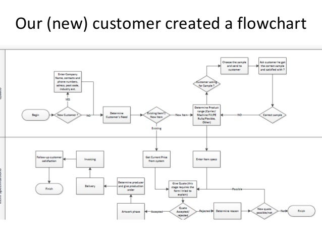 Flow chart in google docs dolapgnetband flow chart in google docs process flow diagram google docs ccuart Gallery