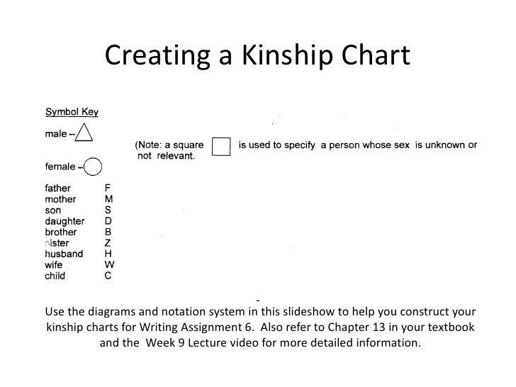 Creating a kinship chart