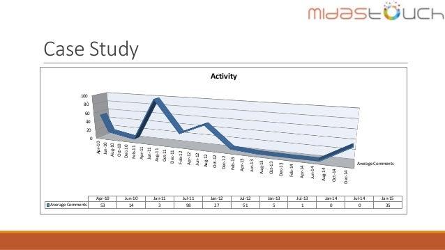 Case Study Average Comments 0 20 40 60 80 100 Apr-10 Jun-10 Aug-10 Oct-10 Dec-10 Feb-11 Apr-11 Jun-11 Aug-11 Oct-11 Dec-11...