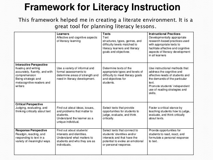 balanced literacy framework Performance-based assessment within a balanced literacy framework: an analysis of teacher perceptions and implementation in elementary classrooms.