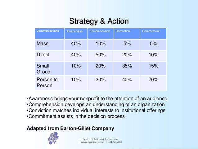 Creating a marketing communications plan for Marcom strategy template