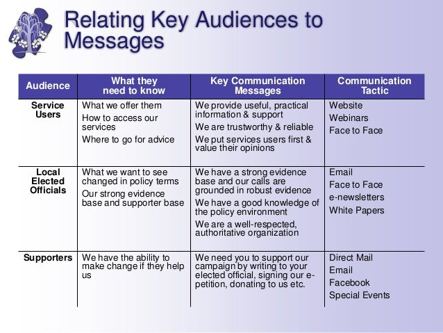 Creating A Strategic Marketing Communications Plan