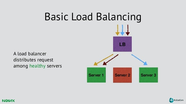 KubeCon EU 2016: Creating an Advanced Load Balancing Solution for Kub…