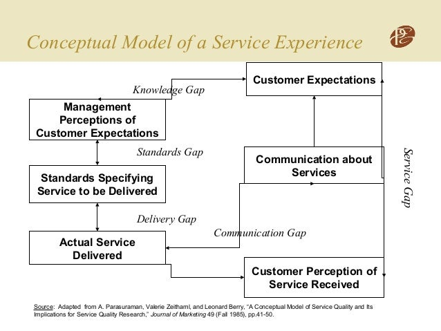 a conceptual model of service quality Six conceptual models of service quality models are discussed a quality model  should enable the management to: 1 identify sources of quality.