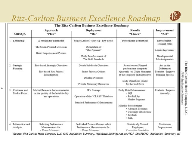 Ritz Carlton SWOT Analysis, Competitors & USP