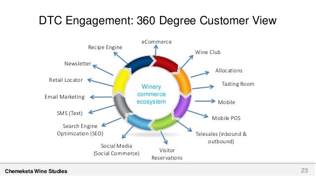 360 Degree Marketing Plan Pictures To Pin On Pinterest