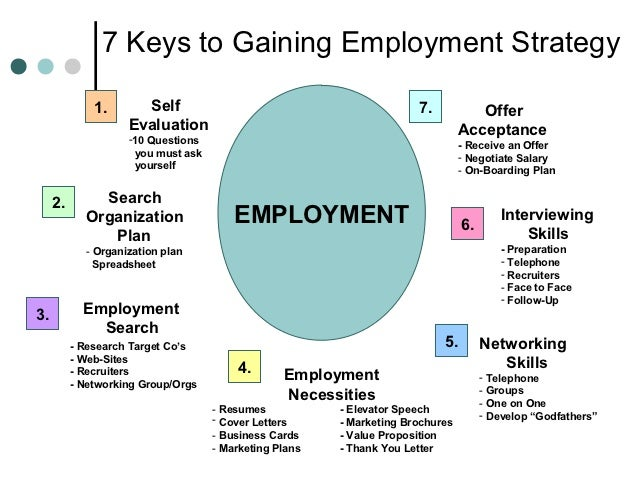 7 Keys to Gaining Employment Strategy              1.      Self                                            7.           Of...