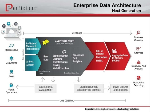 Creating a next generation big data architecture for Architecture big data