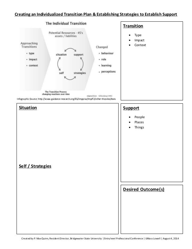 Creating an Individualized Transition Plan & Establishing Strategies to Establish Support  Infographic Source: http://www....
