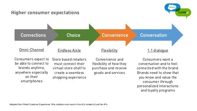 omni channel customer experience pdf