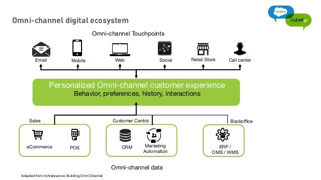 Creating a truly personalized Omni-channel customer experience |Channel Ecosystem