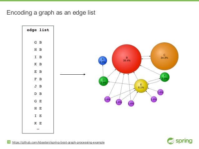 https://github.com/kbastani/spring-boot-graph-processing-example Encoding a graph as an edge list 18 edge list  G B H B I...