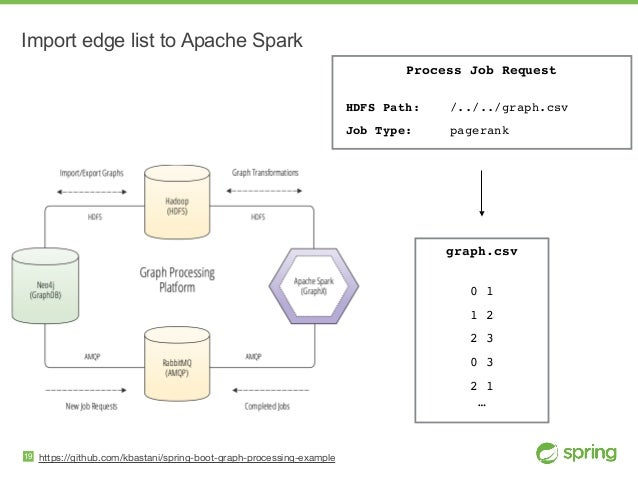 https://github.com/kbastani/spring-boot-graph-processing-example Import edge list to Apache Spark 19 Process Job Request ...