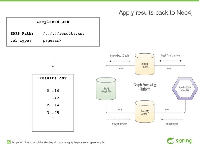 https://github.com/kbastani/spring-boot-graph-processing-example Apply results back to Neo4j 20 Completed Job  HDFS Path:...