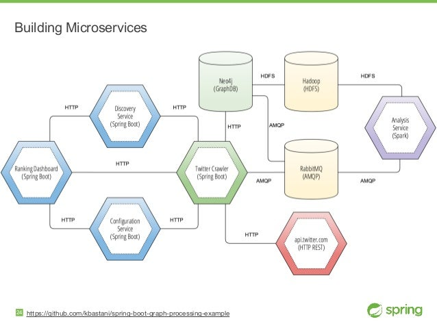 https://github.com/kbastani/spring-boot-graph-processing-example Building Microservices 24