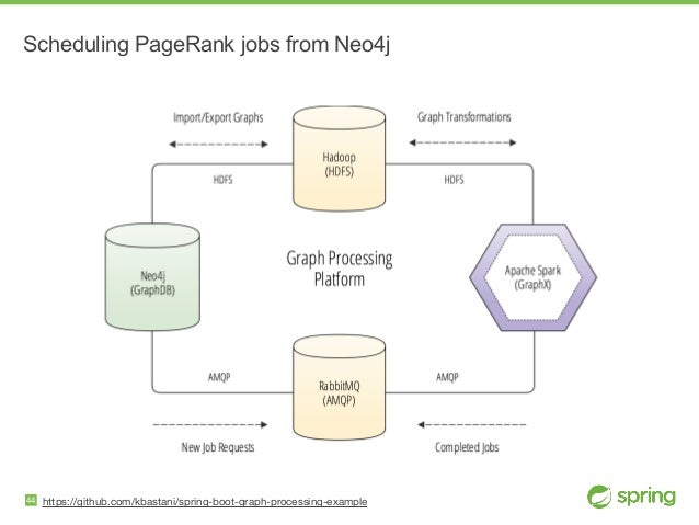 https://github.com/kbastani/spring-boot-graph-processing-example Scheduling PageRank jobs from Neo4j 44
