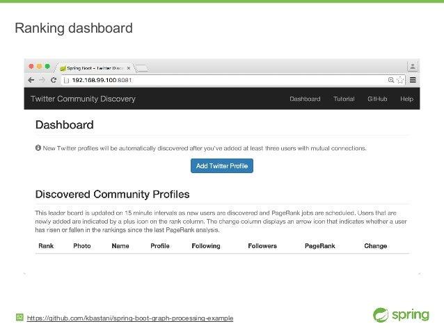 https://github.com/kbastani/spring-boot-graph-processing-example Ranking dashboard 52