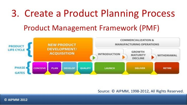 3. Create a Product Planning Process         Product Management Framework (PMF)                           Source: © AIPMM,...