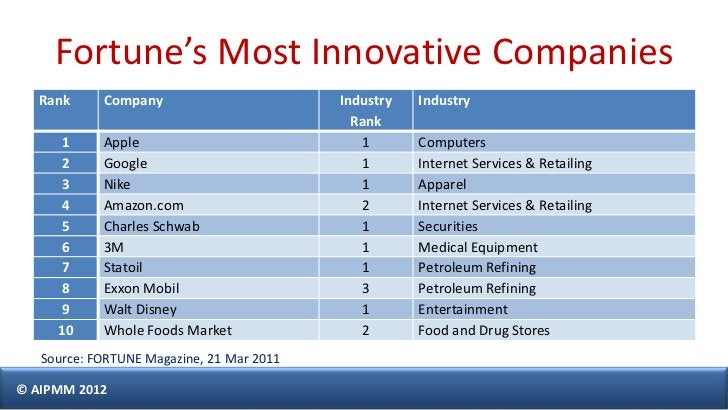 Fortune's Most Innovative Companies  Rank      Company                        Industry   Industry                         ...