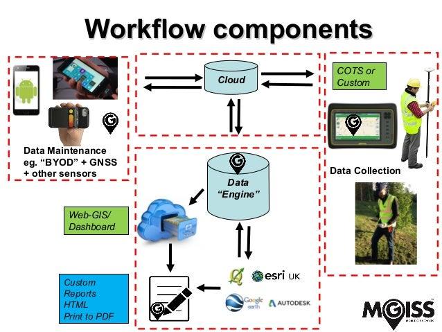 Creating A Seamless Mobile Gis Workflow