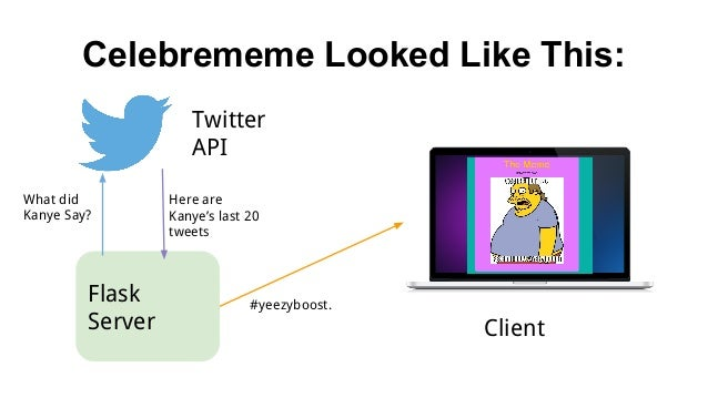 Celebrememe Looked Like This: Flask Server Twitter API What did Kanye Say? Here are Kanye's last 20 tweets #yeezyboost. Cl...