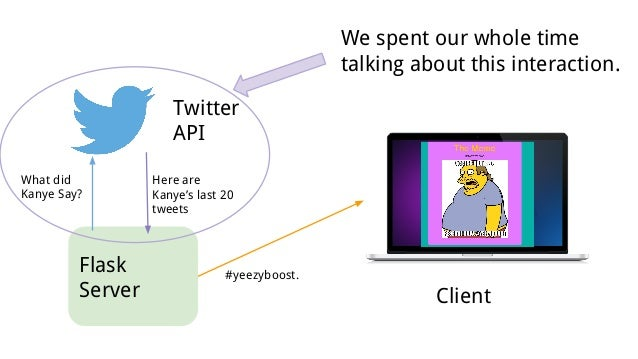 Flask Server Twitter API What did Kanye Say? Here are Kanye's last 20 tweets #yeezyboost. Client We spent our whole time t...