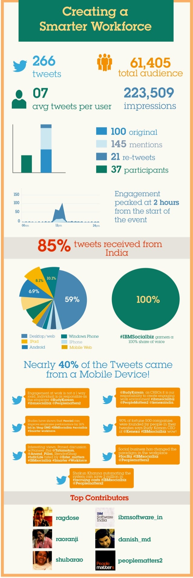 Creating a smarter workforce twitter chat infographic