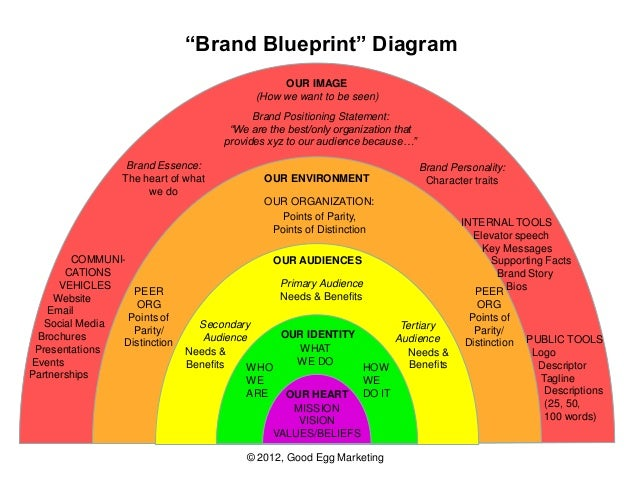 Creating a strong brand for your nonprofit brand blueprint malvernweather Images