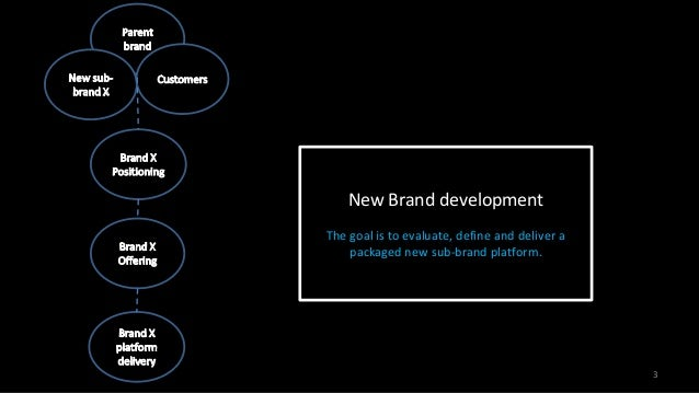 dockers creating a sub brand Mk-561 brand management 1 of 11 introduction brands are known as the most valuable assets that a company has invested in and  dockers: creating a sub brand case.