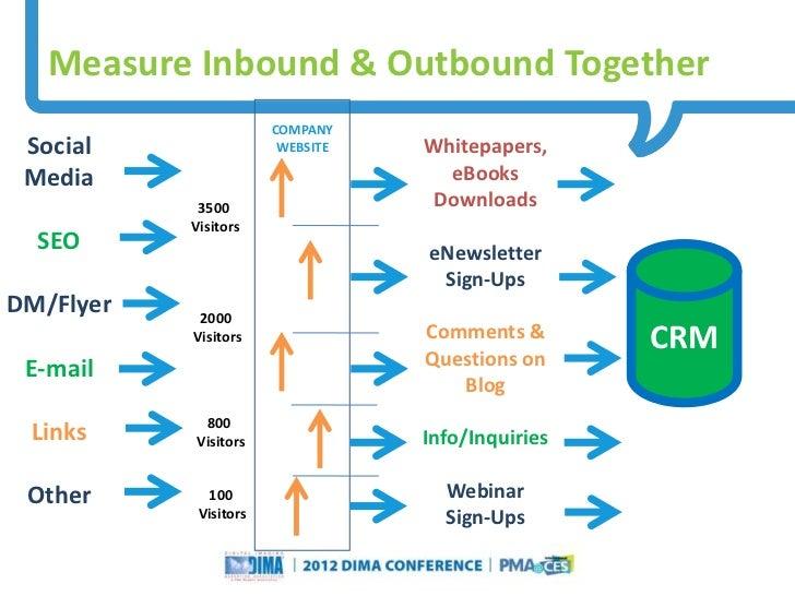 Measure Inbound & Outbound Together                               COMPANY Social                         WEBSITE          ...