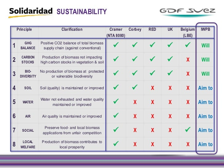creating a sustainable supply chain Nzbcsd – business guide to a sustainable supply chain section 1 dedicated  to making a difference what is the new zealand business council.