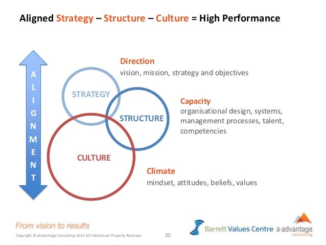 creating a high performance values aligned culture Developing a high performance, values-aligned culture requires three integrated steps: clarify performance expectations define values in behavioral terms hold.