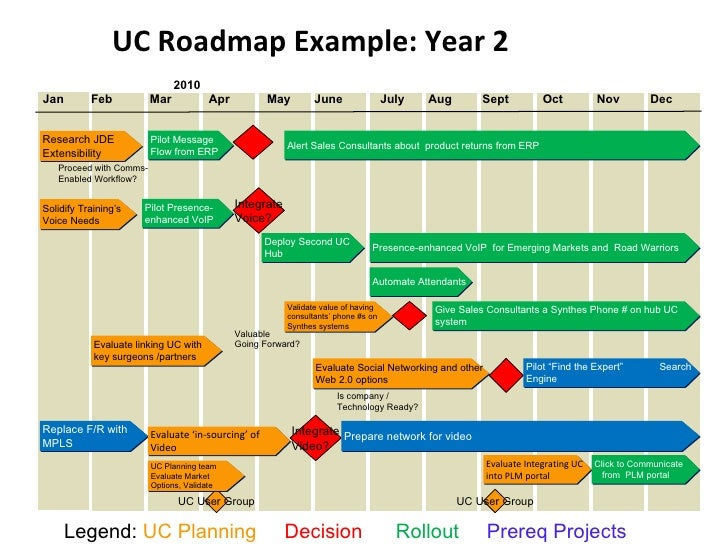 Creating A Uc Strategy - Research roadmap template