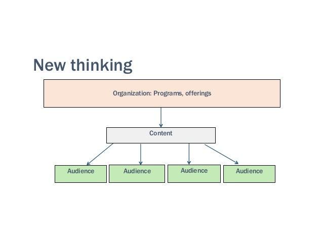 "h""ps://www.northstargroupllc.com/blog/project-managers->ps-effec>ve-wri""en-communica>on/ 3. Be effective"
