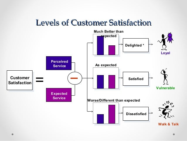 Why Customer Satisfaction Is So Important