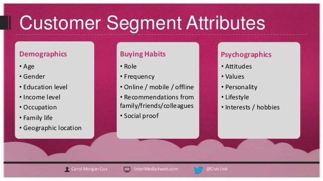 Customer Profile | Creating Customer Profiles