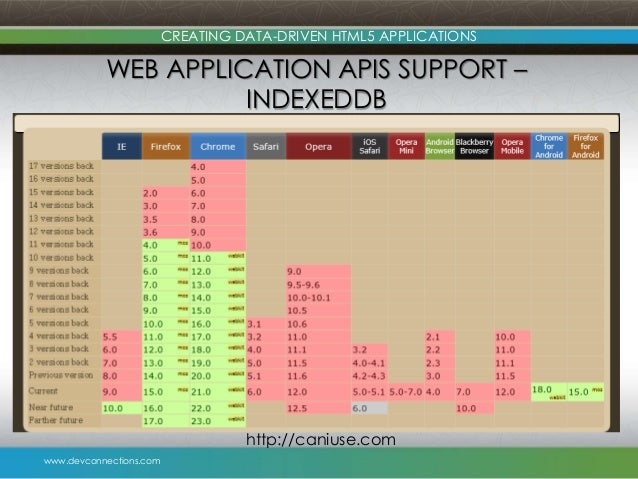 www.devconnections.com CREATING DATA-DRIVEN HTML5 APPLICATIONS WEB APPLICATION APIS SUPPORT – INDEXEDDB http://caniuse.com