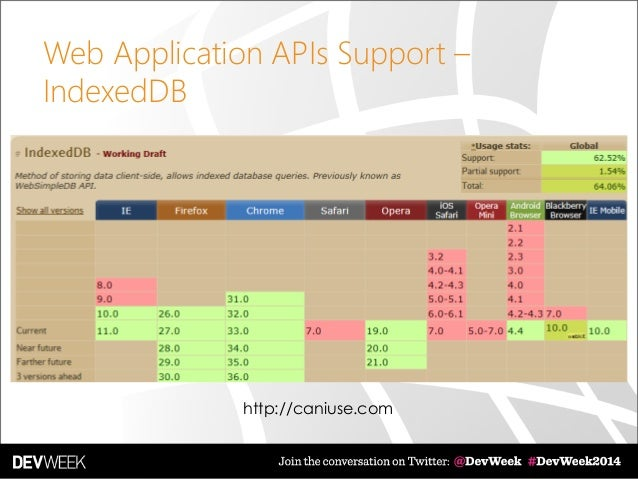 Web Application APIs Support – IndexedDB http://caniuse.com