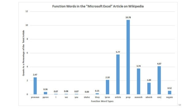 Creating Effective Data Visualizations in Excel 2016: Some