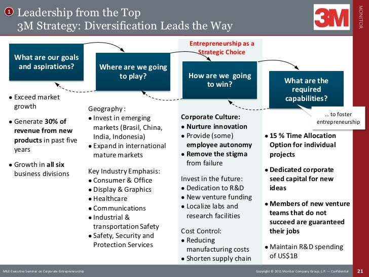 Creating entrepreneurial work environments - 3m india corporate office ...