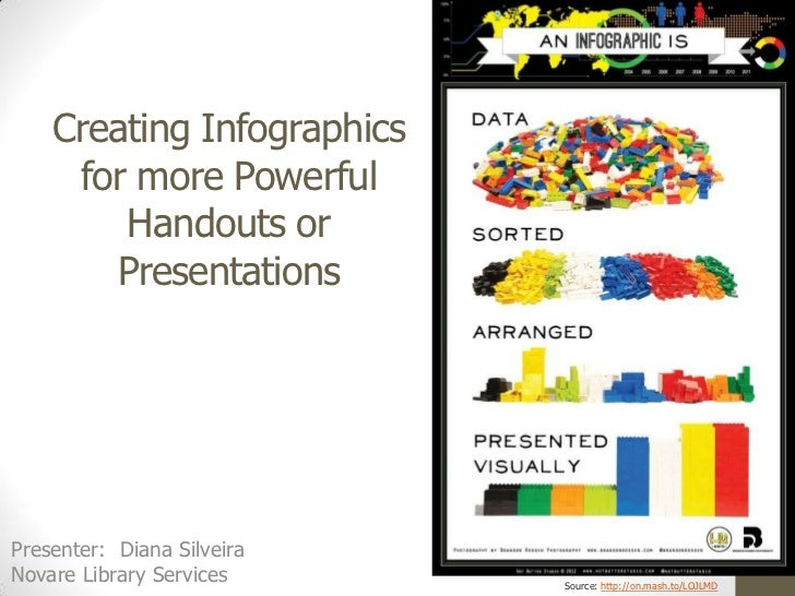 Creating Infographics     for more Powerful        Handouts or       PresentationsPresenter: Diana SilveiraNovare Library ...