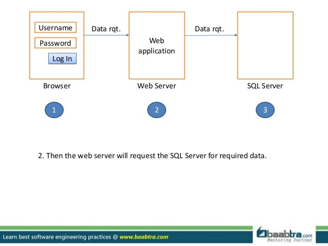 Creating i os or android application with sql server as database