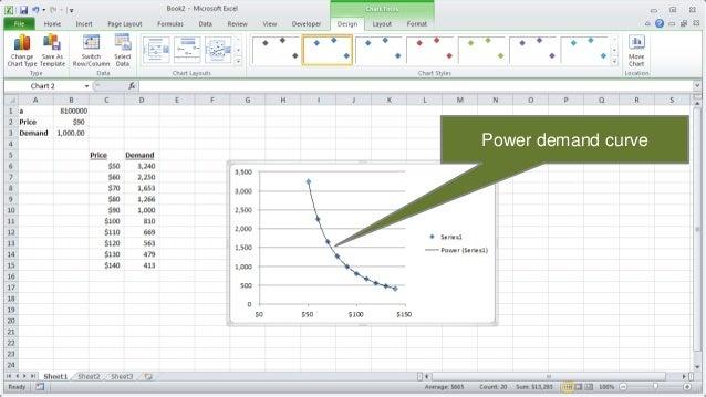 pricing analytics  creating linear  u0026 power demand curves