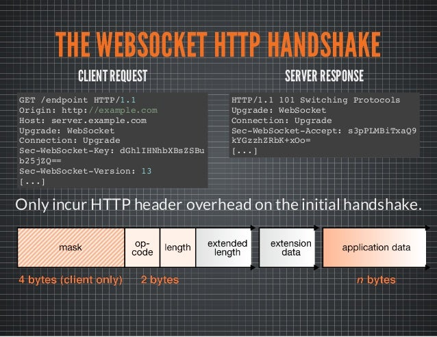 WebSockets – A Quick Introduction and a Sample Application