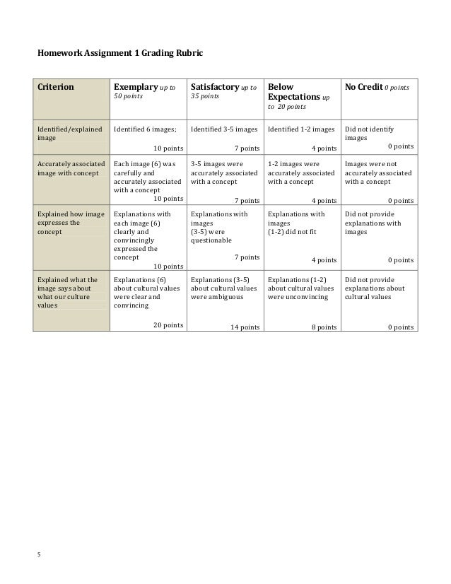 Creating rubrics worksheet
