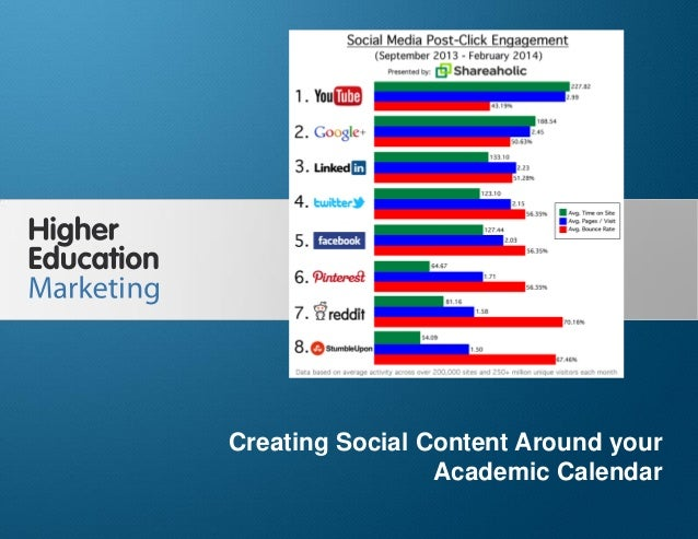Creating Social Content Around your Academic Calendar Slide 1 Creating Social Content Around your Academic Calendar