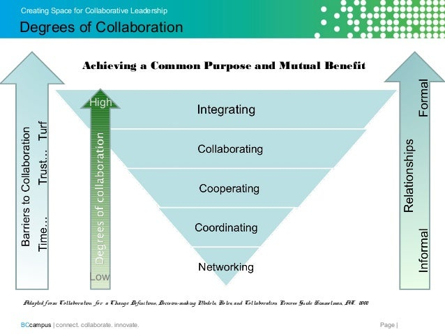 collaborative leadership essay Leadership skills and capabilities that will make the most difference—with the common, underlying thread of collaborative leadership healthcare organizations will, as a result.